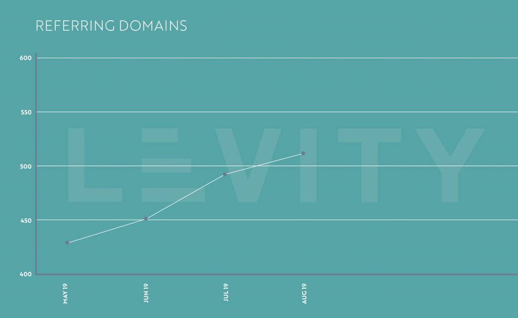 MAHI Referring Domains