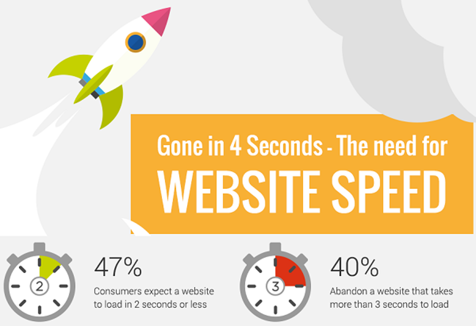 The Need For Website Speed
