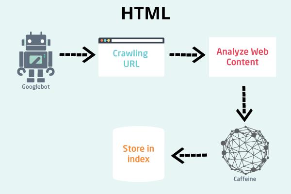 Google Indexing Javascript