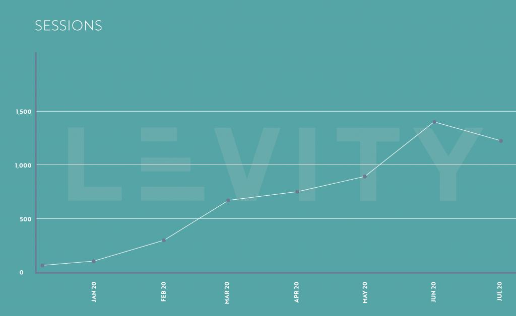 Evalian traffic increase