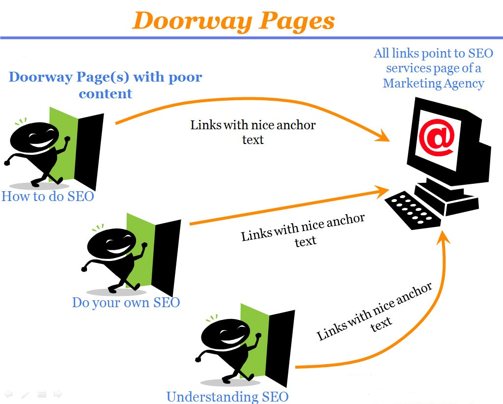 SEO Doorway Pages Example